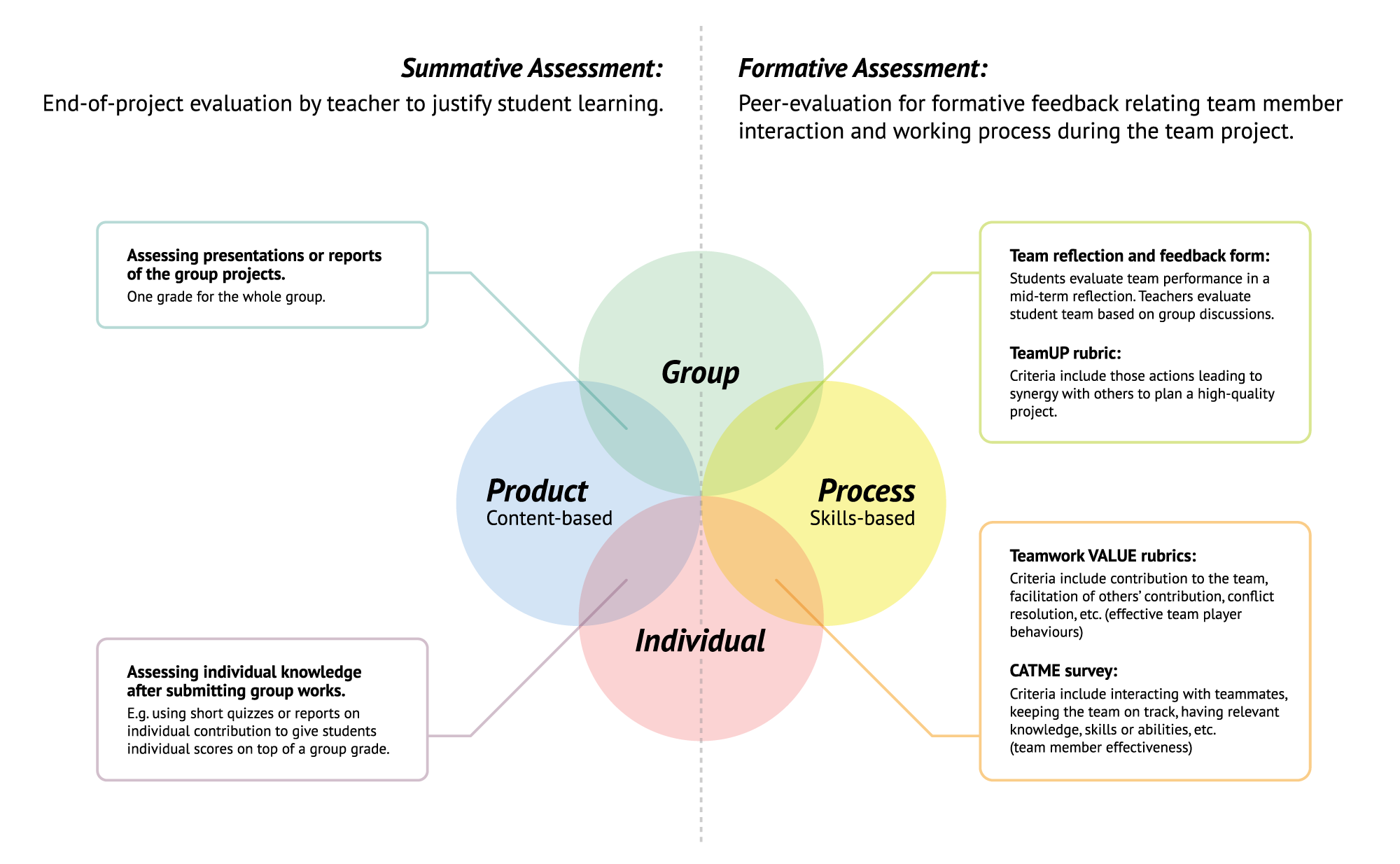 Teamwork assessment and rubric