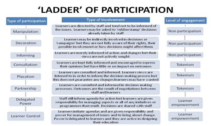 Figure 1. Ladder of Participation, Arestein (1969)