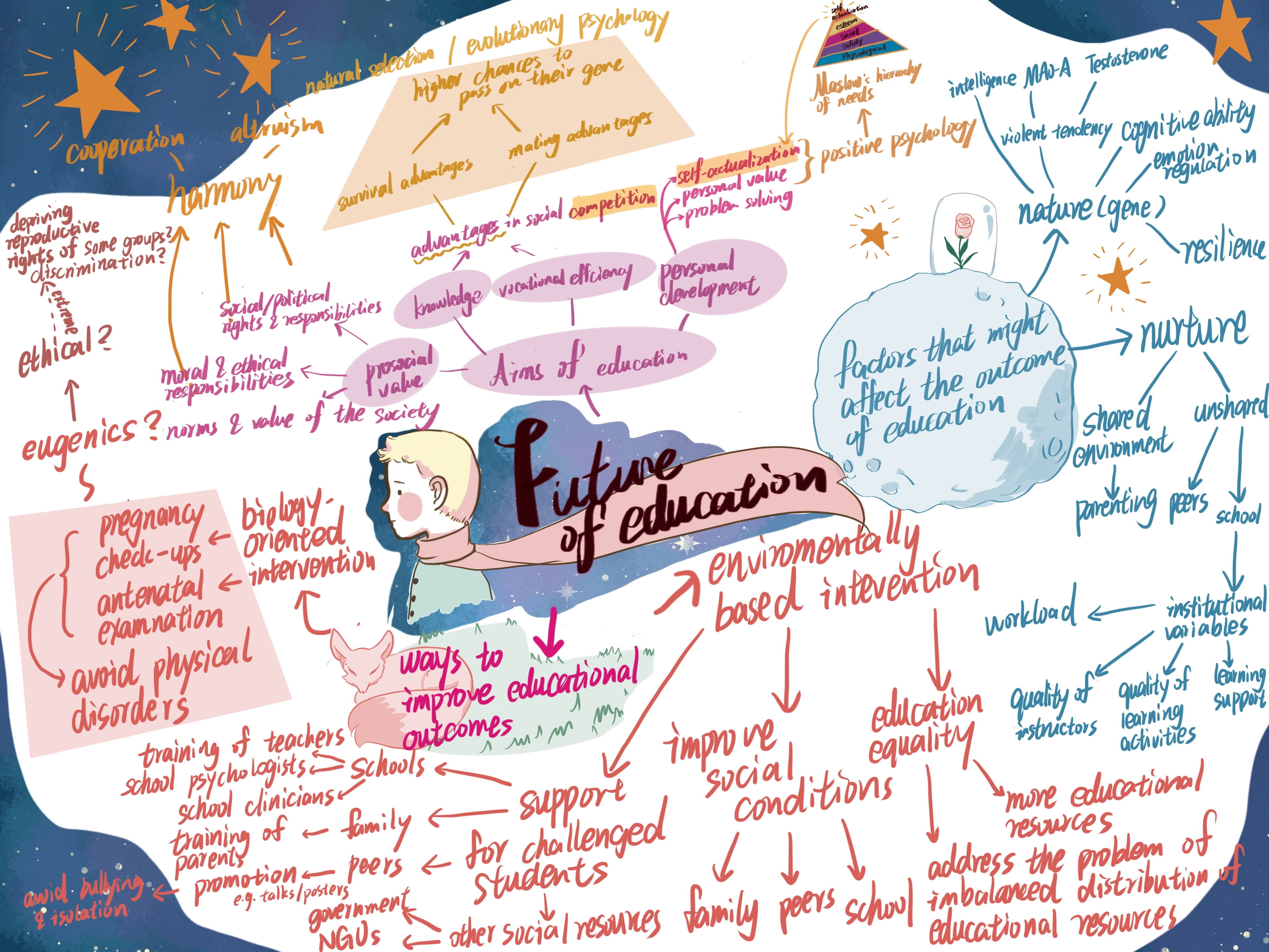 Concept map created by student Ms Emily Chu Hoi Yan for CCST9025 Genetics and Human Nature